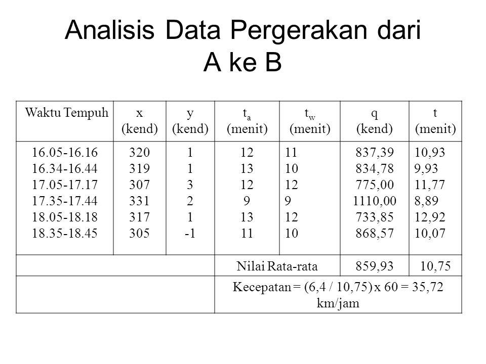 Waktu Tempuhx (kend) y (kend) t a (menit) t w (menit) q (kend) t (menit) 16.05-16.16 16.34-16.44 17.05-17.17 17.35-17.44 18.05-18.18 18.35-18.45 320 3