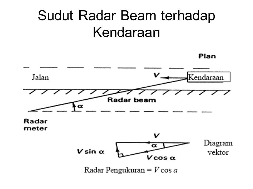 Sudut Radar Beam terhadap Kendaraan