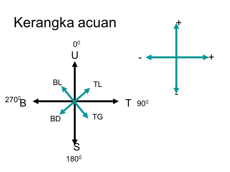 Kerangka acuan +- + - T S B U TG BD BL TL0 90 0 180 0 270 0