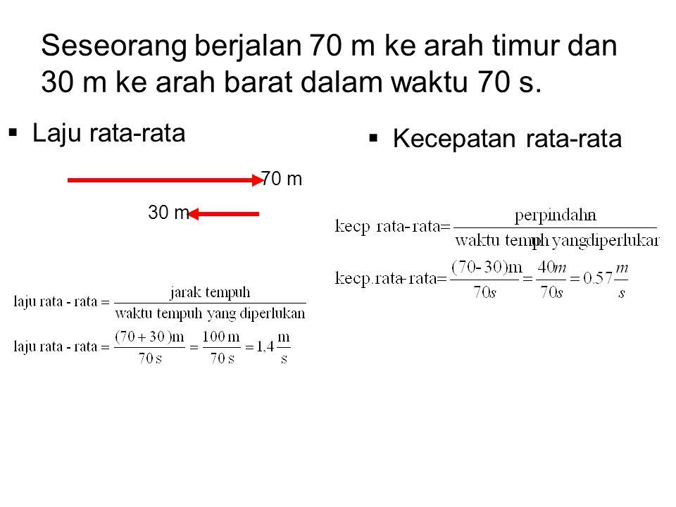 Seseorang berjalan 70 m ke arah timur dan 30 m ke arah barat dalam waktu 70 s.  Laju rata-rata  Kecepatan rata-rata 70 m 30 m