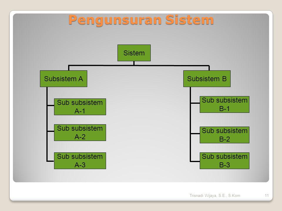 Sistem Subsistem BSubsistem A Sub subsistem A-2 Sub subsistem A-3 Sub subsistem B-1 Sub subsistem A-1 Sub subsistem B-2 Sub subsistem B-3 Pengunsuran Sistem 11Trisnadi Wijaya, S.E., S.Kom
