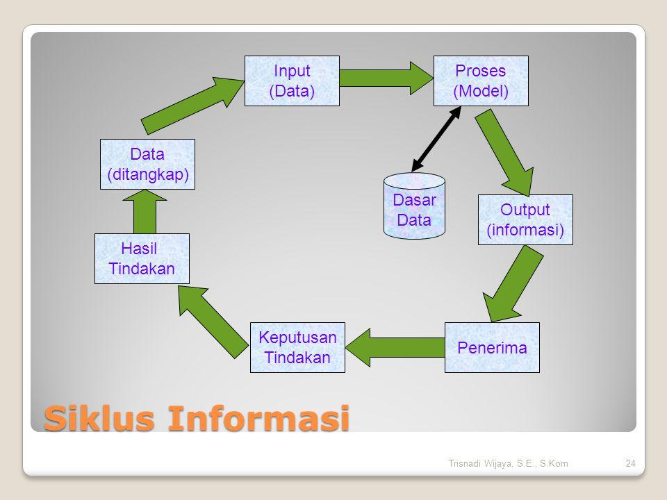 Siklus Informasi Data (ditangkap) Input (Data) Hasil Tindakan Keputusan Tindakan Penerima Output (informasi) Proses (Model) Dasar Data 24Trisnadi Wija