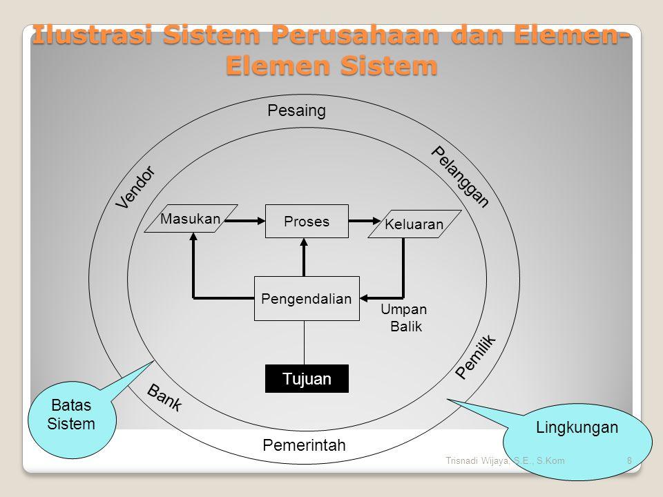 Karakteristik Sistem Mempunyai: Komponen (Component) -suprasistem, sistem, subsistem Batas sistem (Boundary) - kesatuan - ruang lingkup Lingkungan luar sistem (Environments) -menguntungkan -merugikan Penghubung (Interface) Masukan (Input) - maintenance input & signal input Keluaran (Output) - berguna dan tidak berguna Pengolah (Process) Sasaran (Objectives) 9Trisnadi Wijaya, S.E., S.Kom