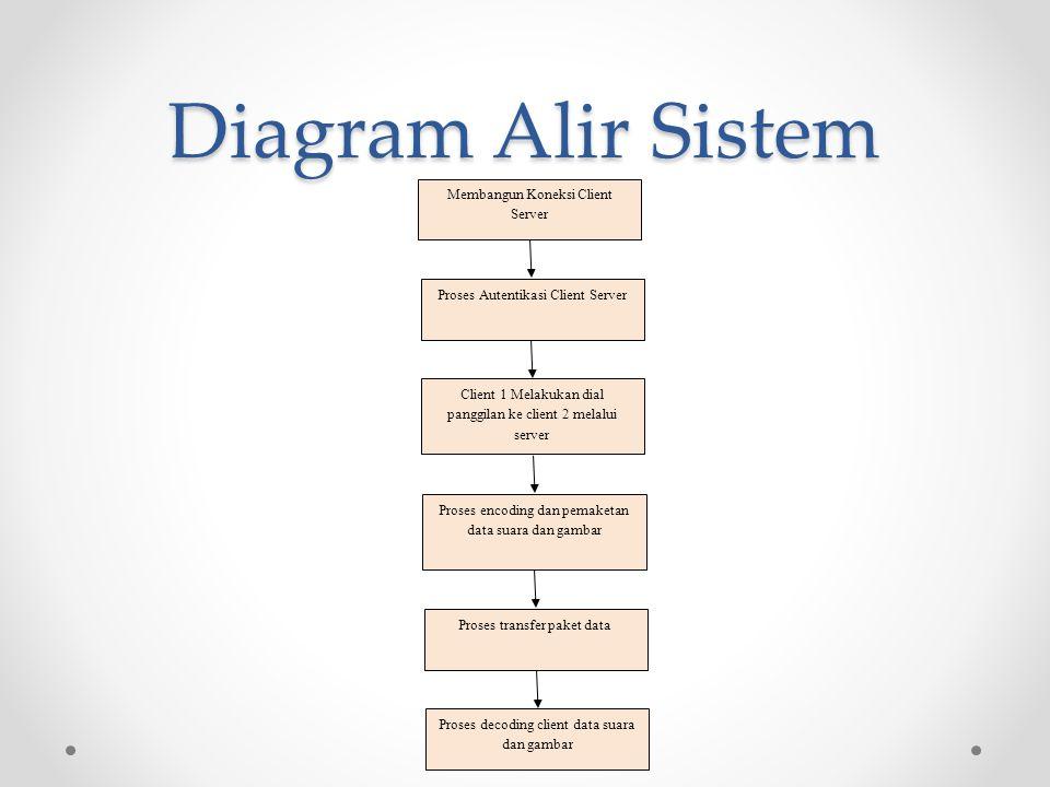 Diagram Alir Sistem Membangun Koneksi Client Server Proses Autentikasi Client Server Client 1 Melakukan dial panggilan ke client 2 melalui server Pros