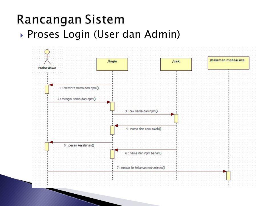  Proses Login (User dan Admin)
