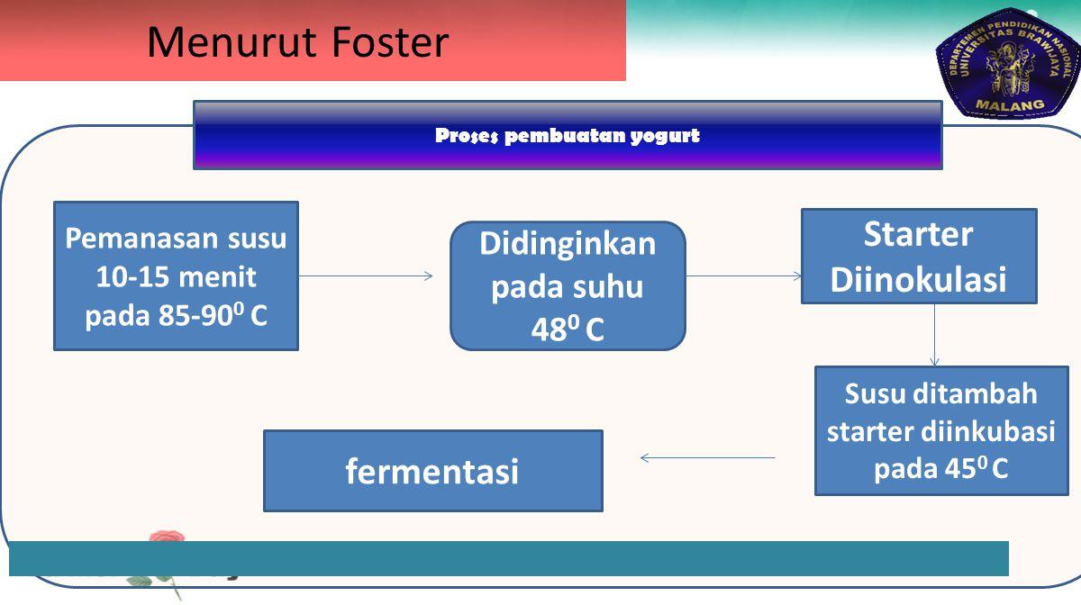 Menurut Foster Pemanasan susu 10-15 menit pada 85-90 0 C Didinginkan pada suhu 48 0 C Susu ditambah starter diinkubasi pada 45 0 C fermentasi Starter Diinokulasi Proses pembuatan yogurt