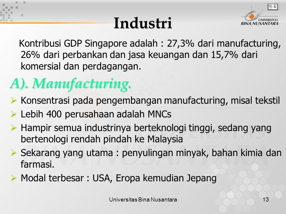 Universitas Bina Nusantara13 Industri Kontribusi GDP Singapore adalah : 27,3% dari manufacturing, 26% dari perbankan dan jasa keuangan dan 15,7% dari komersial dan perdagangan.