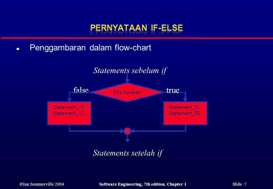 ©Ian Sommerville 2004Software Engineering, 7th edition. Chapter 1 Slide 7 l Penggambaran dalam flow-chart Statements sebelum if Statements setelah if