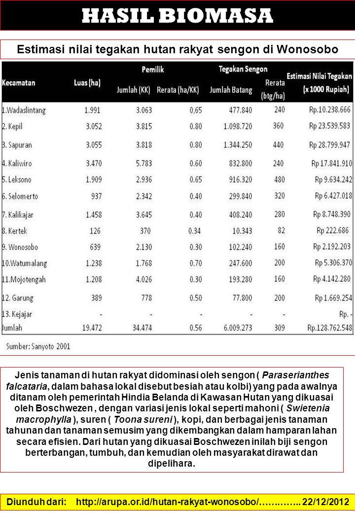 HASIL BIOMASA Estimasi nilai tegakan hutan rakyat sengon di Wonosobo Diunduh dari: http://arupa.or.id/hutan-rakyat-wonosobo/…………..