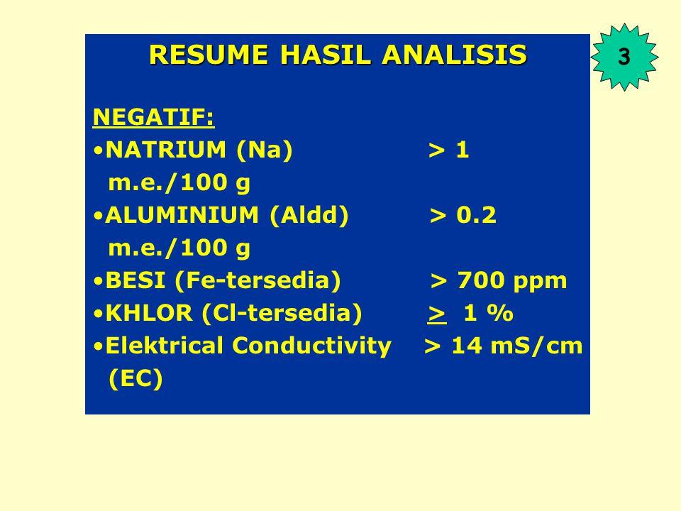 RESUME HASIL ANALISIS NEGATIF: NATRIUM (Na) > 1 m.e./100 g ALUMINIUM (Aldd) > 0.2 m.e./100 g BESI (Fe-tersedia) > 700 ppm KHLOR (Cl-tersedia) > 1 % Elektrical Conductivity > 14 mS/cm (EC) 3