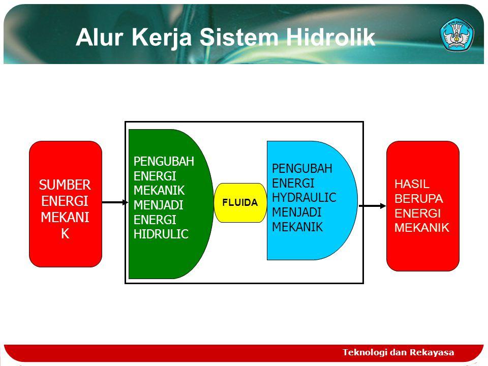 Teknologi dan Rekayasa Alur Kerja Sistem Hidrolik SUMBER ENERGI MEKANI K HASIL BERUPA ENERGI MEKANIK PENGUBAH ENERGI MEKANIK MENJADI ENERGI HIDRULIC P