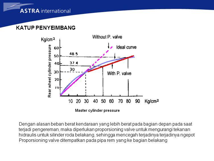 KATUP PENYEIMBANG Dengan alasan beban berat kendaraan yang lebih berat pada bagian depan pada saat terjadi pengereman, maka diperlukan proporsioning v