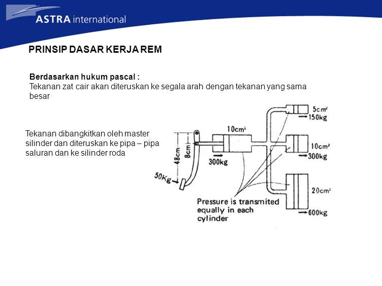 PRINSIP DASAR KERJA REM Berdasarkan hukum pascal : Tekanan zat cair akan diteruskan ke segala arah dengan tekanan yang sama besar Tekanan dibangkitkan