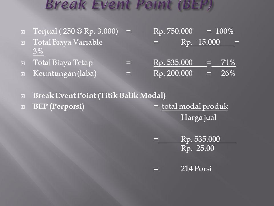  Terjual ( 250 @ Rp. 3.000)=Rp. 750.000 = 100%  Total Biaya Variable=Rp. 15.000 = 3%  Total Biaya Tetap=Rp. 535.000 = 71%  Keuntungan (laba)=Rp. 2