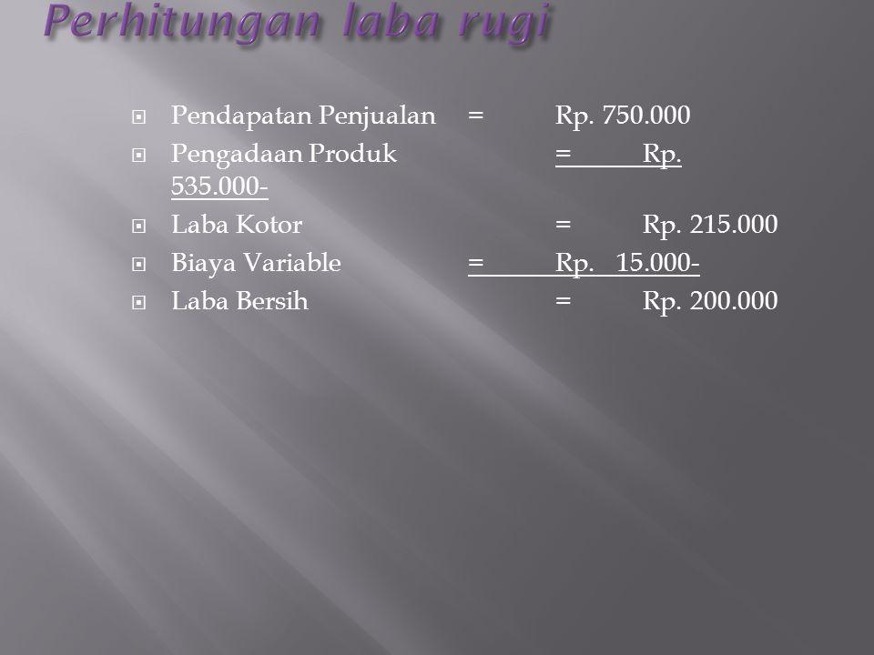  Pendapatan Penjualan=Rp. 750.000  Pengadaan Produk=Rp. 535.000-  Laba Kotor=Rp. 215.000  Biaya Variable=Rp. 15.000-  Laba Bersih=Rp. 200.000