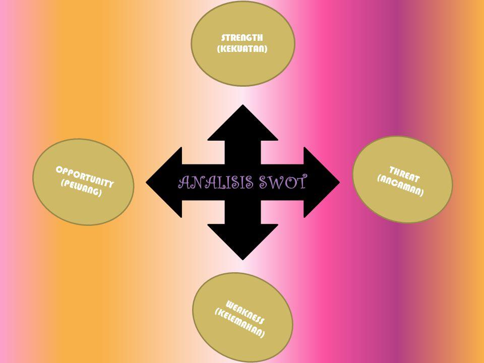 ANALISIS SWOT STRENGTH (KEKUATAN) OPPORTUNITY (PELUANG) WEAKNESS (KELEMAHAN) THREAT (ANCAMAN)