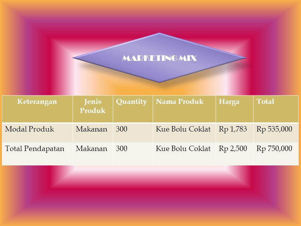 MARKETING MIX KeteranganJenis Produk QuantityNama ProdukHargaTotal Modal ProdukMakanan300Kue Bolu CoklatRp 1,783Rp 535,000 Total PendapatanMakanan300K