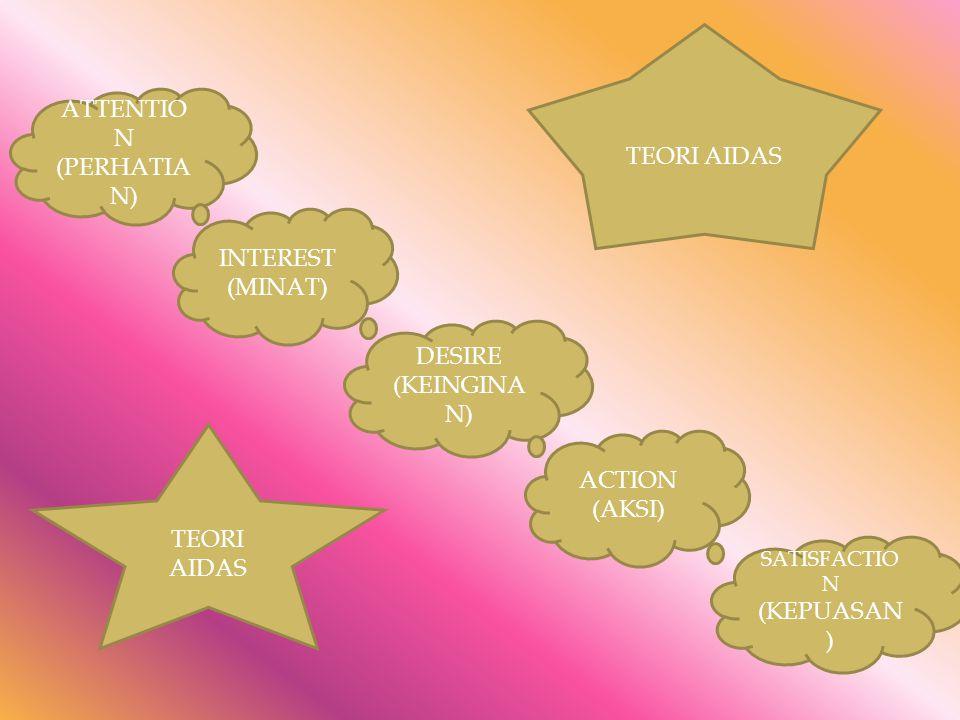 ATTENTIO N (PERHATIA N) INTEREST (MINAT) DESIRE (KEINGINA N) ACTION (AKSI) SATISFACTIO N (KEPUASAN ) TEORI AIDAS