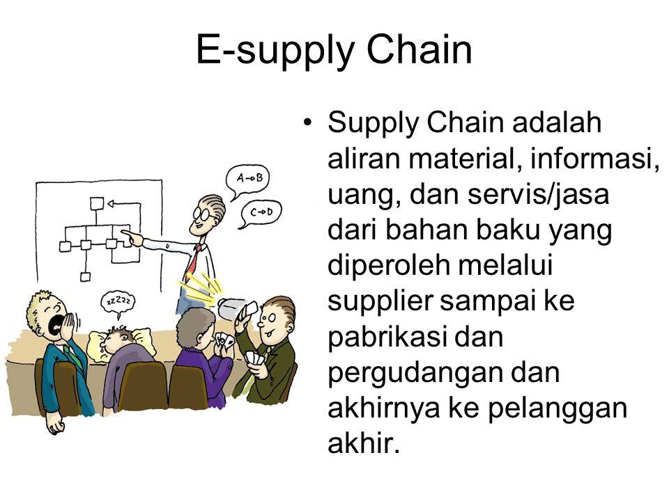 E-supply Chain Supply Chain adalah aliran material, informasi, uang, dan servis/jasa dari bahan baku yang diperoleh melalui supplier sampai ke pabrika