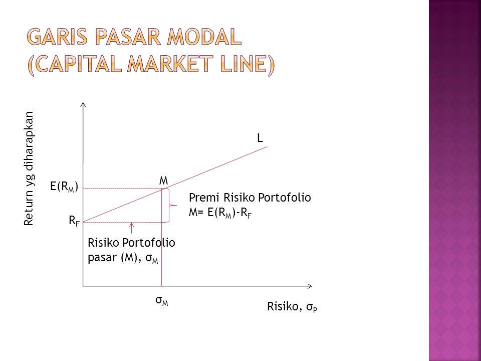 Return yg diharapkan Risiko, σ P σMσM E(R M ) RFRF M L Risiko Portofolio pasar (M), σ M Premi Risiko Portofolio M= E(R M )-R F