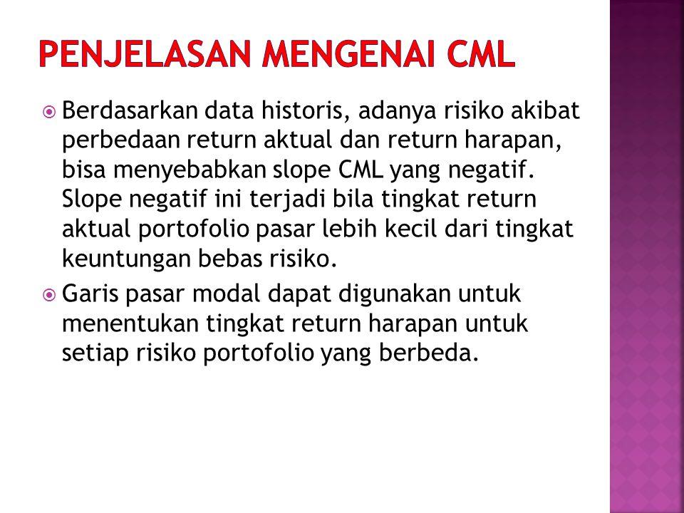  Berdasarkan data historis, adanya risiko akibat perbedaan return aktual dan return harapan, bisa menyebabkan slope CML yang negatif.