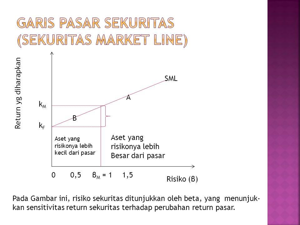 Return yg diharapkan Risiko (β) β M = 1 kMkM kFkF B SML Aset yang risikonya lebih kecil dari pasar Aset yang risikonya lebih Besar dari pasar 00,5 A 1,5 Pada Gambar ini, risiko sekuritas ditunjukkan oleh beta, yang menunjuk- kan sensitivitas return sekuritas terhadap perubahan return pasar.