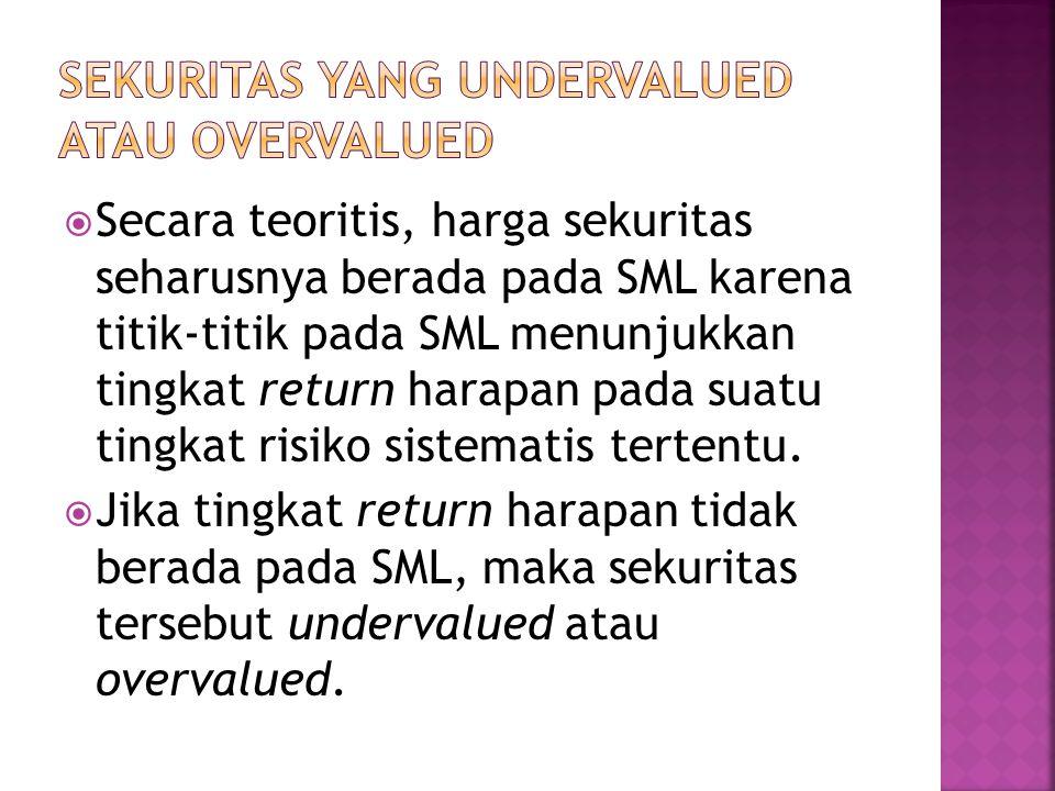  Secara teoritis, harga sekuritas seharusnya berada pada SML karena titik-titik pada SML menunjukkan tingkat return harapan pada suatu tingkat risiko sistematis tertentu.