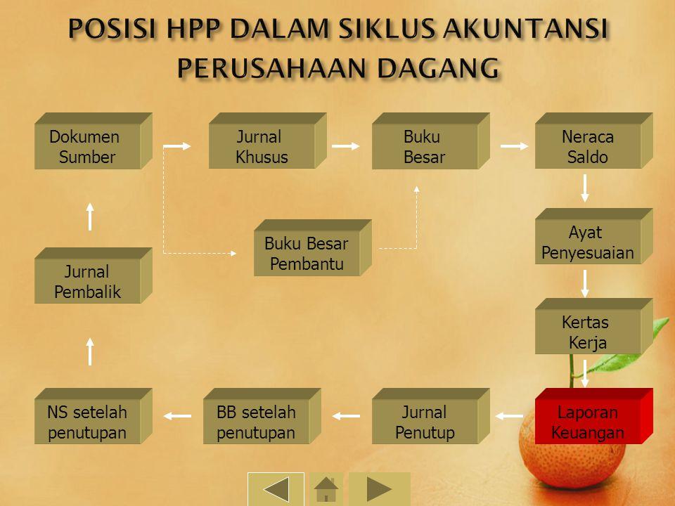 Manfaat HPP Komponen HPP Rumus Menghitung HPP Contoh Soal Evaluasi Definisi HPP Bagan Penghitungan HPP Posisi HPP dalam Siklus Akuntansi Contoh Penent