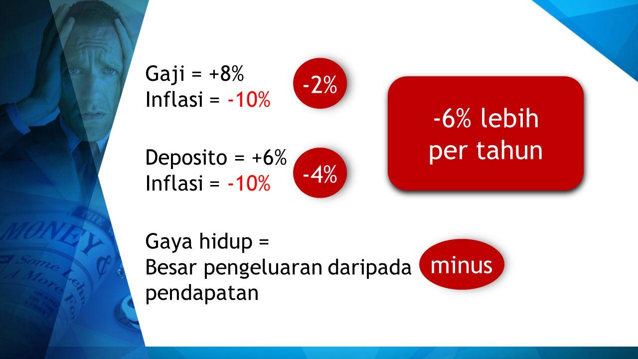 Gaji = +8% Inflasi = -10% Deposito = +6% Inflasi = -10% Gaya hidup = Besar pengeluaran daripada pendapatan -2%-4% minus