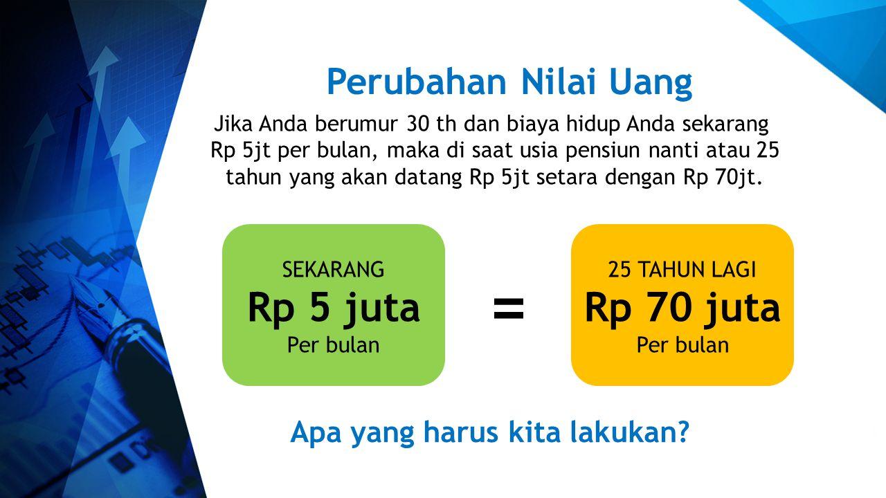 Perubahan Nilai Uang Jika Anda berumur 30 th dan biaya hidup Anda sekarang Rp 5jt per bulan, maka di saat usia pensiun nanti atau 25 tahun yang akan d