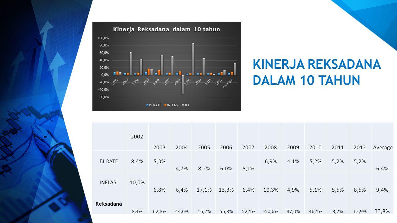 2002 : Rp. 100jt di deposito 10 thn (2012) hasilnya menjadi Rp. 164.000.000,- 2002 : Rp. 100jt di Investasikan ke reksadana 10 thn (2012) hasilnya men