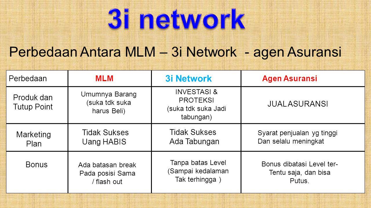 Perbedaan Antara MLM – 3i Network - agen Asuransi PerbedaanMLM 3i Network Agen Asuransi Produk dan Tutup Point Marketing Plan Bonus Umumnya Barang (su