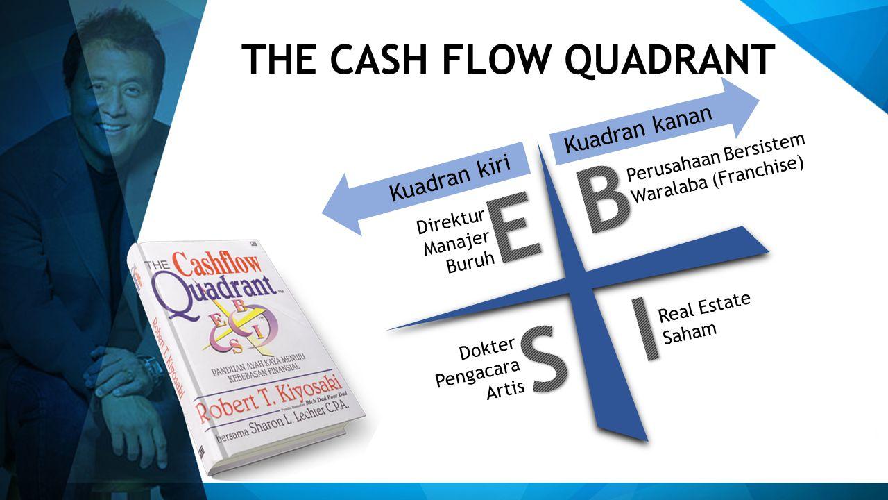 THE CASH FLOW QUADRANT Direktur Manajer Buruh Perusahaan Bersistem Waralaba (Franchise) Dokter Pengacara Artis Real Estate Saham Kuadran kiri Kuadran