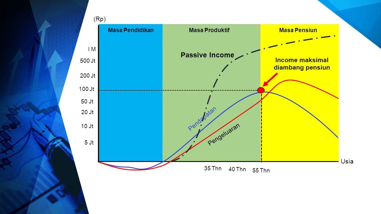 Masa ProduktifMasa Pendidikan 5 Jt 10 Jt 20 Jt 50 Jt 100 Jt (Rp) 200 Jt 500 Jt I M Usia Pendapatan Masa Pensiun Pengeluaran Income maksimal diambang p