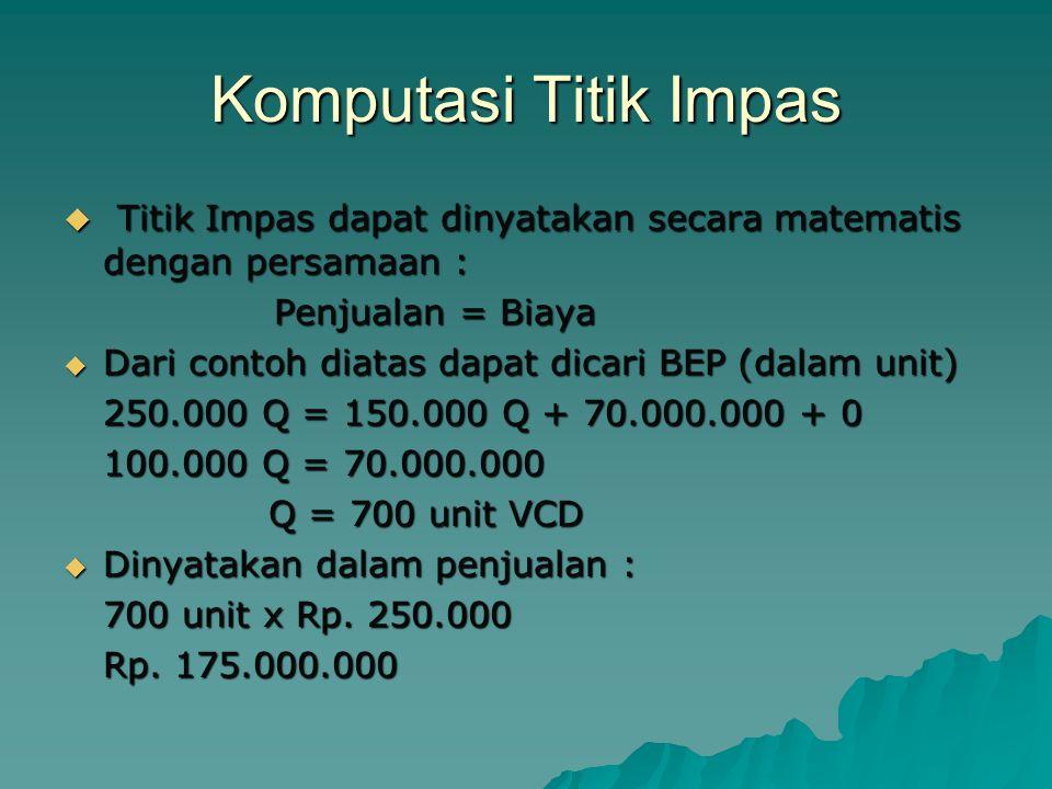 Komputasi Titik Impas  Titik Impas dapat dinyatakan secara matematis dengan persamaan : Penjualan = Biaya  Dari contoh diatas dapat dicari BEP (dalam unit) 250.000 Q = 150.000 Q + 70.000.000 + 0 100.000 Q = 70.000.000 Q = 700 unit VCD Q = 700 unit VCD  Dinyatakan dalam penjualan : 700 unit x Rp.