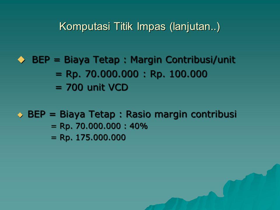 Komputasi Titik Impas (lanjutan..)  BEP = Biaya Tetap : Margin Contribusi/unit = Rp.