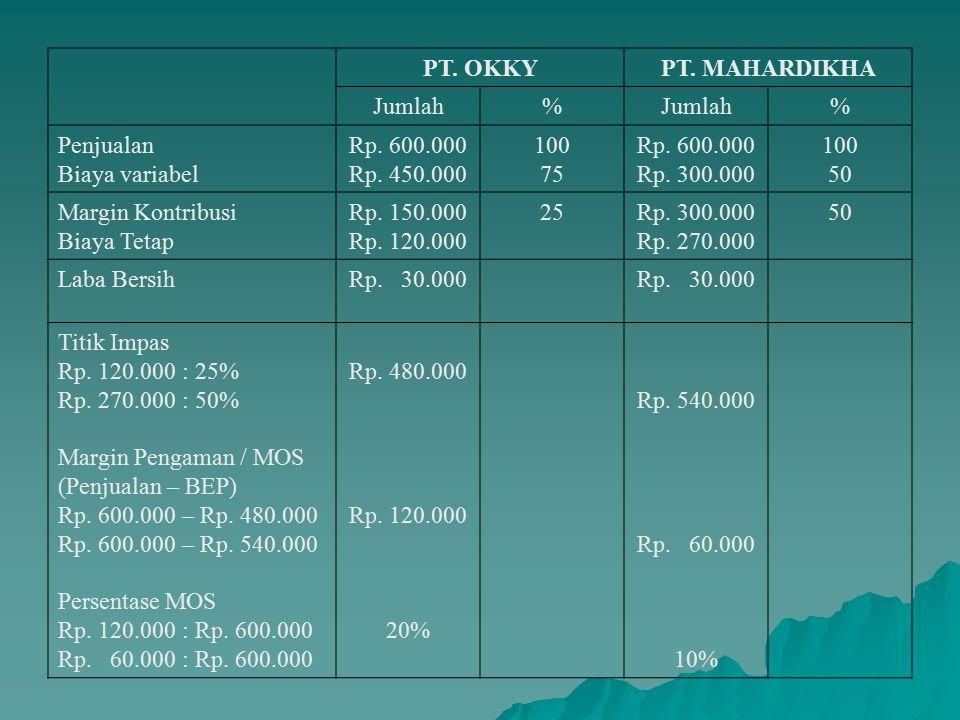 PT.OKKYPT. MAHARDIKHA Jumlah% % Penjualan Biaya variabel Rp.