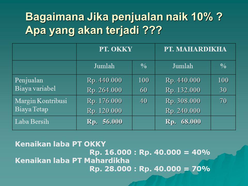 Bagaimana Jika penjualan naik 10% .Apa yang akan terjadi ??.