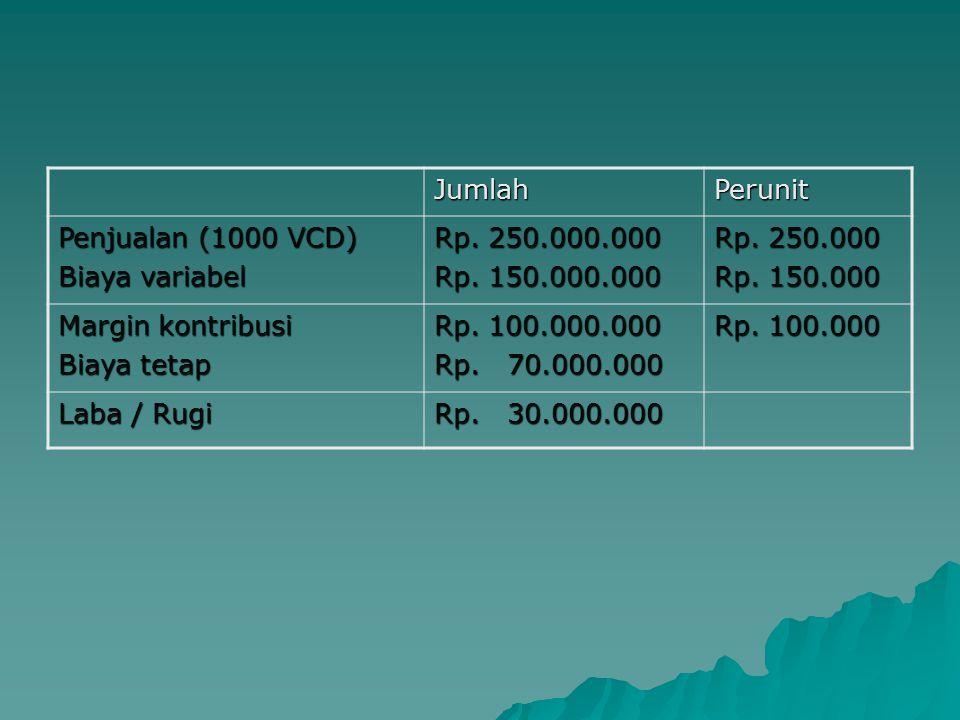 JumlahPerunit Penjualan (1000 VCD) Biaya variabel Rp.