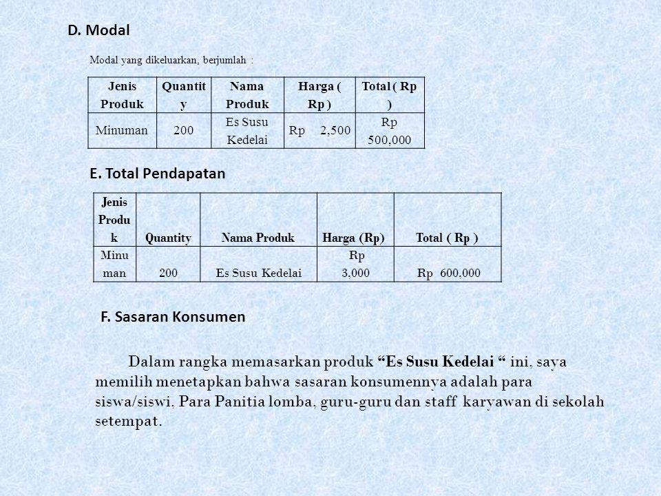 Jenis Produk Quantit y Nama Produk Harga ( Rp ) Total ( Rp ) Minuman200 Es Susu Kedelai Rp 2,500 Rp 500,000 Modal yang dikeluarkan, berjumlah : D. Mod