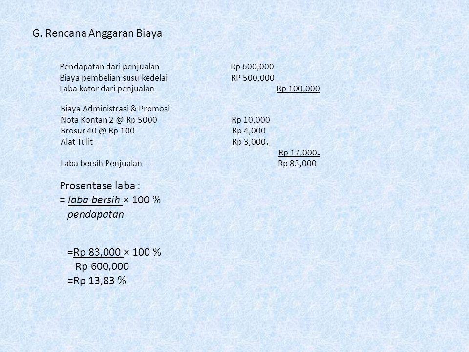 G. Rencana Anggaran Biaya Pendapatan dari penjualan Rp 600,000 Biaya pembelian susu kedelai RP 500,000₋ Laba kotor dari penjualan Rp 100,000 Biaya Adm