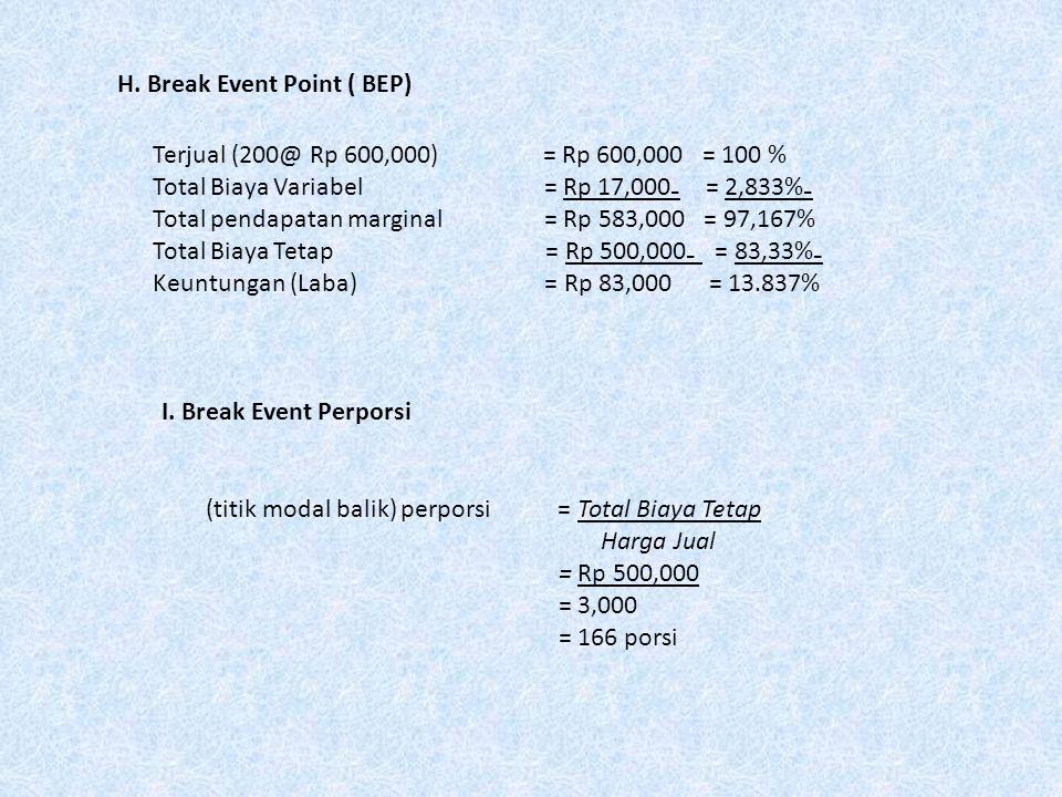 H. Break Event Point ( BEP) Terjual (200@ Rp 600,000) = Rp 600,000 = 100 % Total Biaya Variabel = Rp 17,000₋ = 2,833%₋ Total pendapatan marginal = Rp