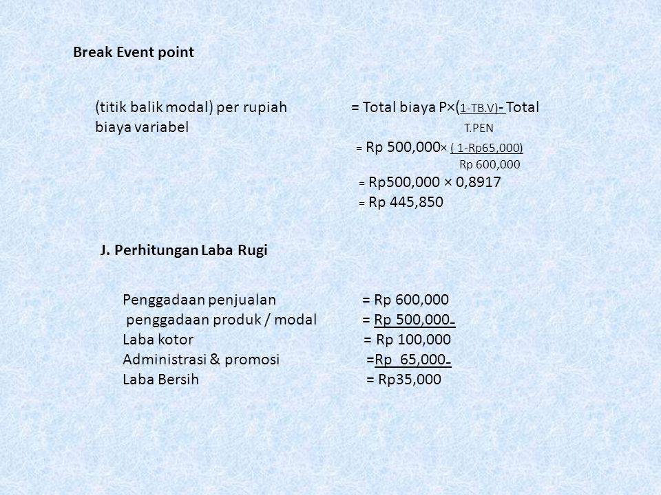 Break Event point (titik balik modal) per rupiah = Total biaya P×( 1-TB.V) - Total biaya variabel T.PEN = Rp 500,000 × ( 1-Rp65,000) Rp 600,000 = Rp50