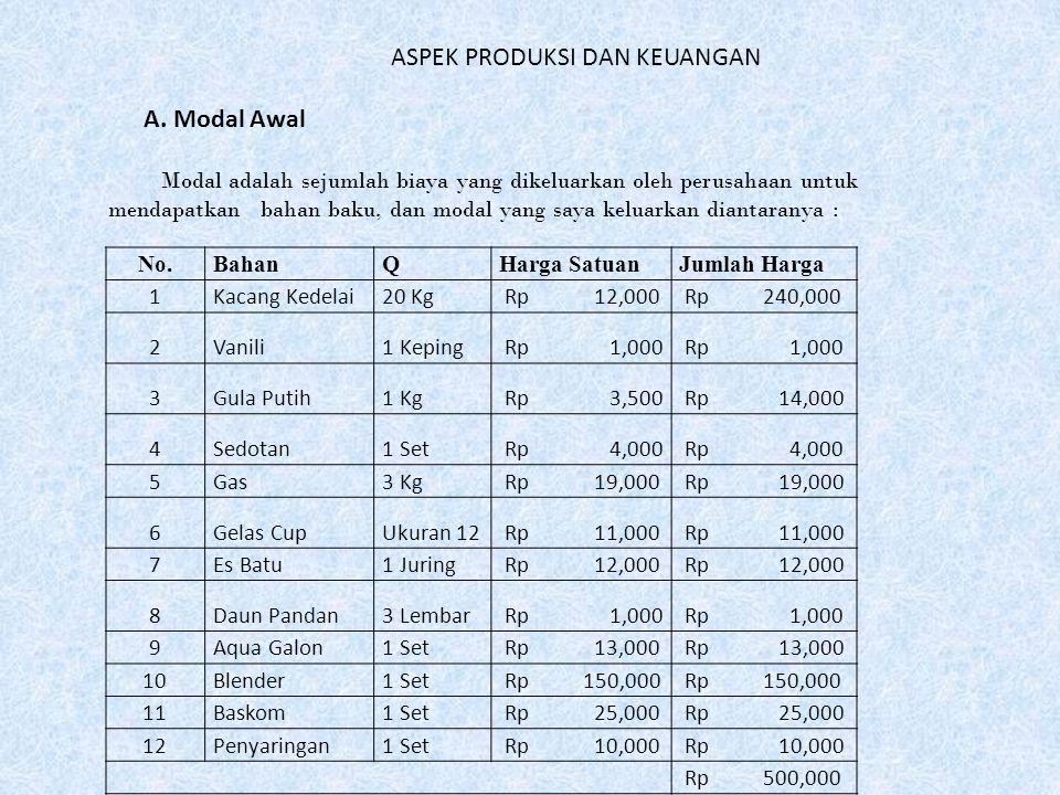 No.Nama ProdukBanyaknyaHarga SatuanJumlah 1.Es Susu Kedelai200 Rp 3,000 Rp 600,000 Saya hanya menjual satu jenis produk, maka daftar produknya adalah sebagai berikut : B.