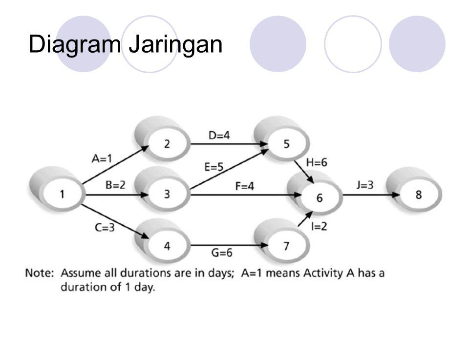 Diagram Jaringan