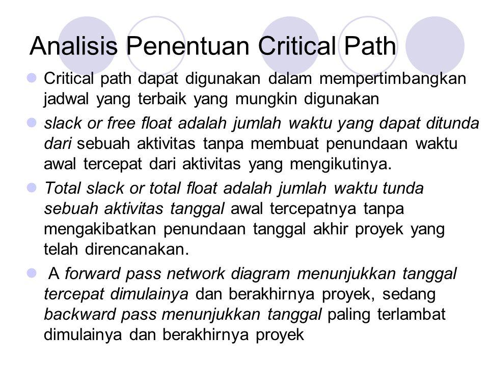 Analisis Penentuan Critical Path Critical path dapat digunakan dalam mempertimbangkan jadwal yang terbaik yang mungkin digunakan slack or free float adalah jumlah waktu yang dapat ditunda dari sebuah aktivitas tanpa membuat penundaan waktu awal tercepat dari aktivitas yang mengikutinya.