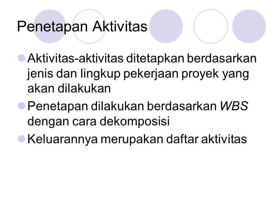 Penetapan Aktivitas Aktivitas-aktivitas ditetapkan berdasarkan jenis dan lingkup pekerjaan proyek yang akan dilakukan Penetapan dilakukan berdasarkan WBS dengan cara dekomposisi Keluarannya merupakan daftar aktivitas