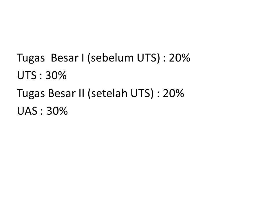 Tugas Besar I (sebelum UTS) : 20% UTS : 30% Tugas Besar II (setelah UTS) : 20% UAS : 30%