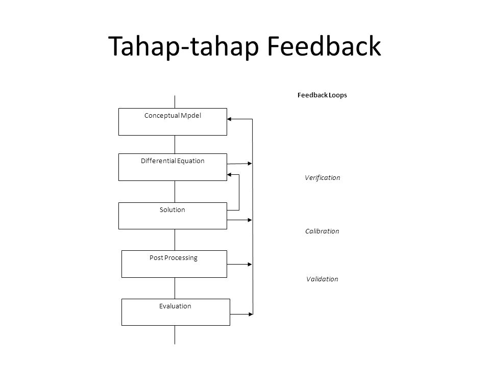 Tahap-tahap Feedback Conceptual Mpdel Differential Equation Solution Post Processing Evaluation Feedback Loops Verification Calibration Validation