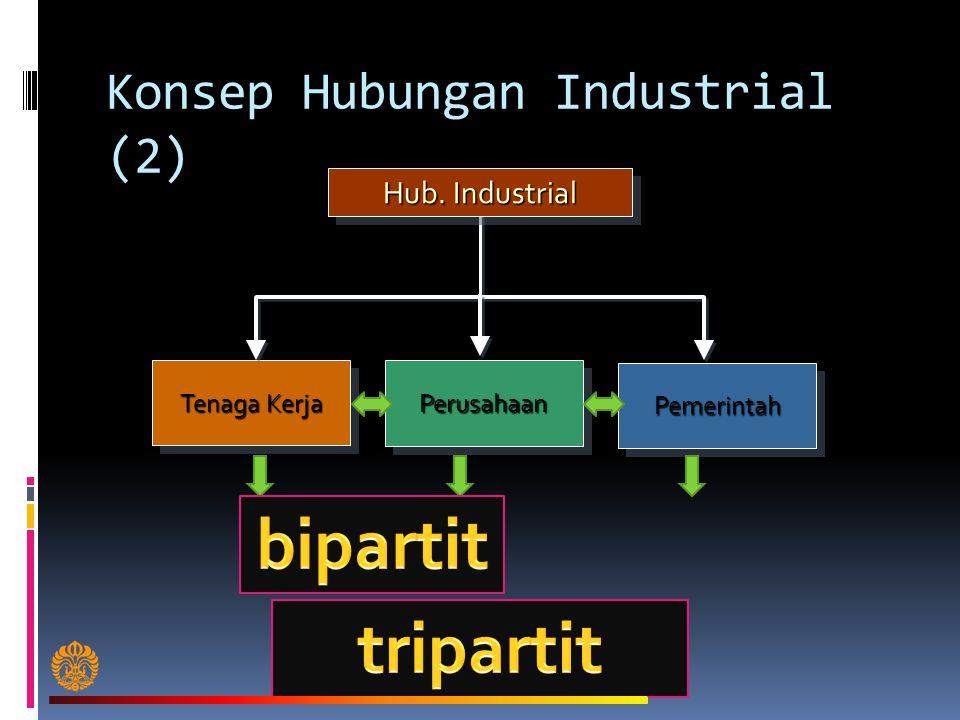 Konsep Hubungan Industrial (2) Hub. Industrial Tenaga Kerja PemerintahPemerintahPerusahaanPerusahaan